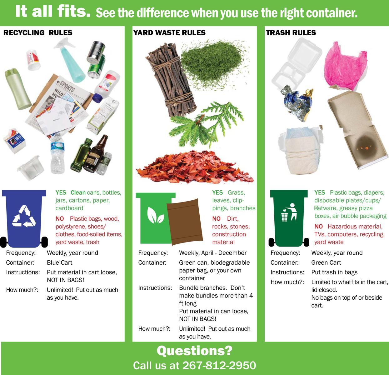 All Hazards Waste Management Planning Wmp Tool: Bristol Township